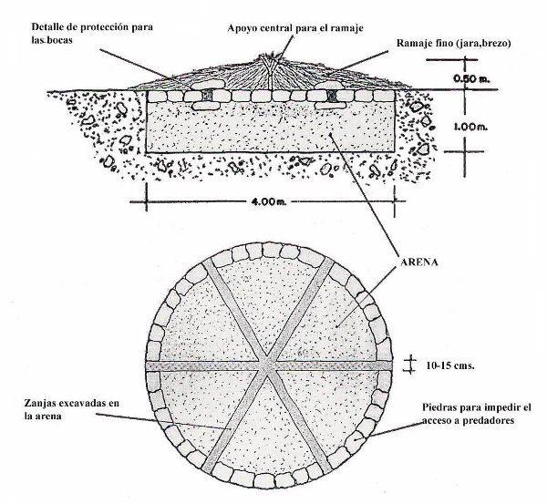 Planta y perfil del vivar artificial de la actuación realizada en Cabañeros entre 1992 y 2006