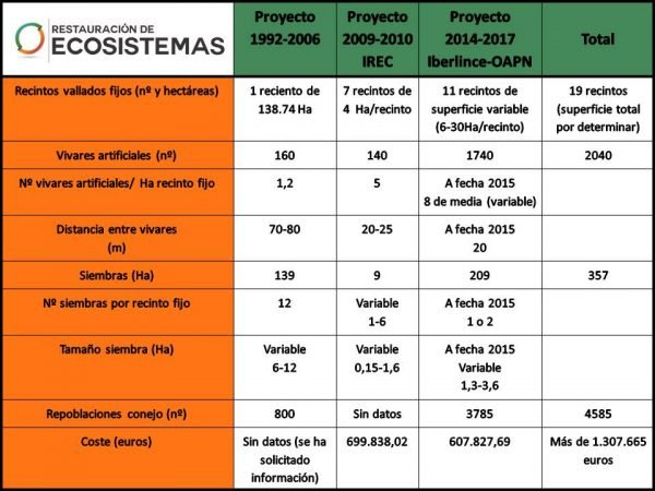 Tabla-resumen de las actuaciones en favor del conejo de monte en Cabañeros en los últimos 30 años.