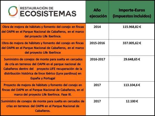 Actuaciones realizadas en el proyecto Iberlince en Cabañeros para la restauración ecológica de las poblaciones de conejo de monte.