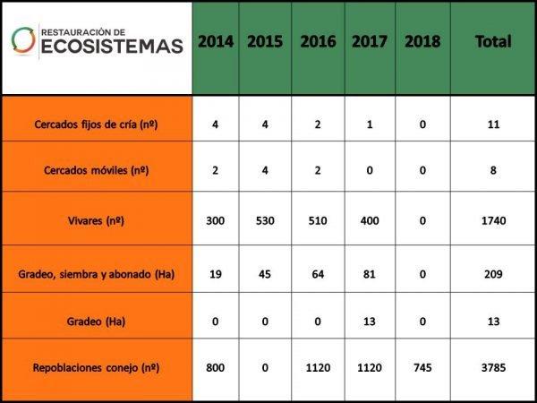 Actuaciones realizadas para restaurar las poblaciones de conejo de cada año del proyecto Iberlince en Cabañeros.